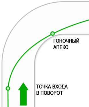 approaching-corner-turn-in-and-apex.jpg