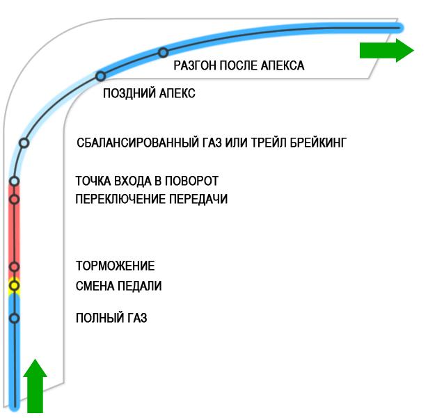 racing-line-cornering-zones.jpg